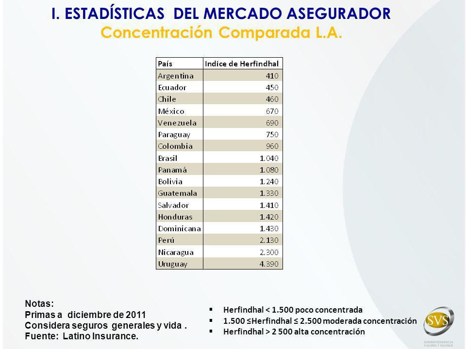 I. ESTADÍSTICAS DEL MERCADO ASEGURADOR Concentración Comparada L.A.