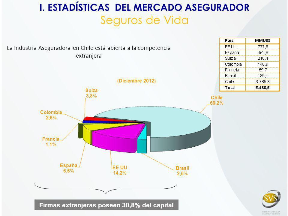 Firmas extranjeras poseen 30,8% del capital