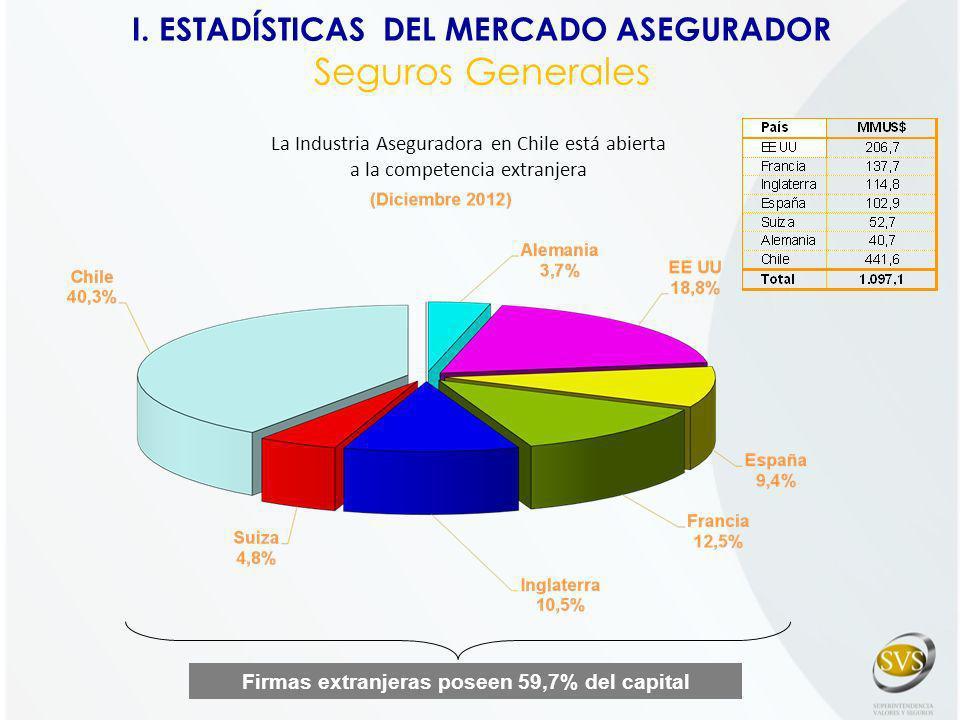 Firmas extranjeras poseen 59,7% del capital