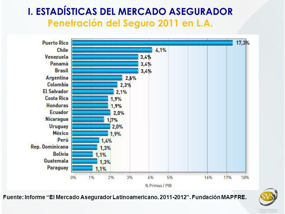 I. ESTADÍSTICAS DEL MERCADO ASEGURADOR Penetración del Seguro 2011 en L.A.