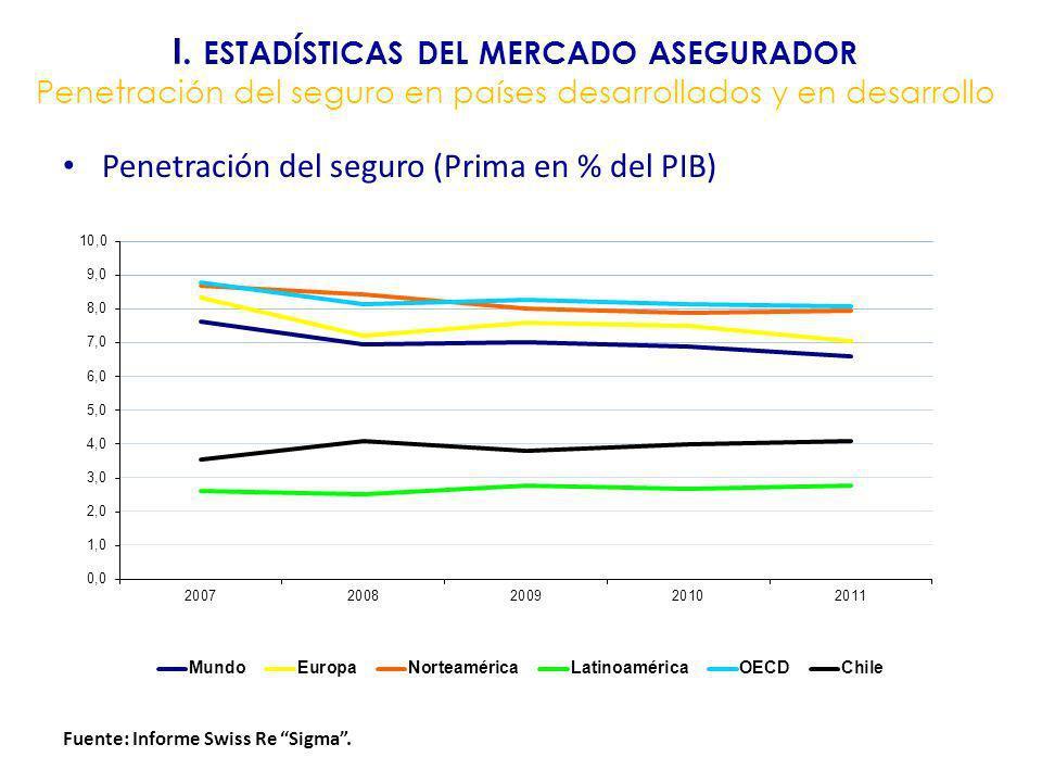 I. ESTADÍSTICAS DEL MERCADO ASEGURADOR Penetración del seguro en países desarrollados y en desarrollo