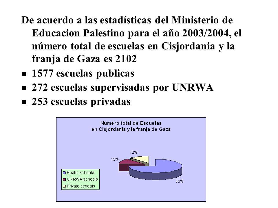 De acuerdo a las estadísticas del Ministerio de Educacion Palestino para el año 2003/2004, el número total de escuelas en Cisjordania y la franja de Gaza es 2102