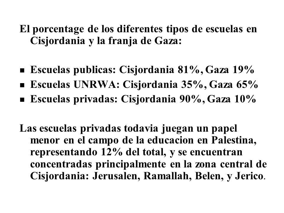 El porcentage de los diferentes tipos de escuelas en Cisjordania y la franja de Gaza: