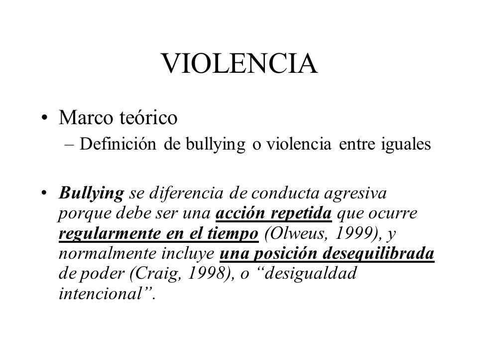 VIOLENCIA Marco teórico