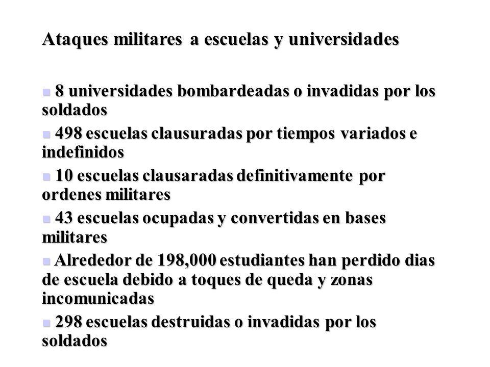 Ataques militares a escuelas y universidades