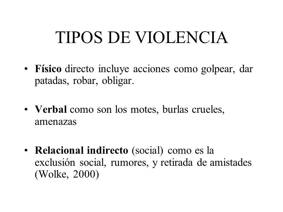 TIPOS DE VIOLENCIA Físico directo incluye acciones como golpear, dar patadas, robar, obligar. Verbal como son los motes, burlas crueles, amenazas.