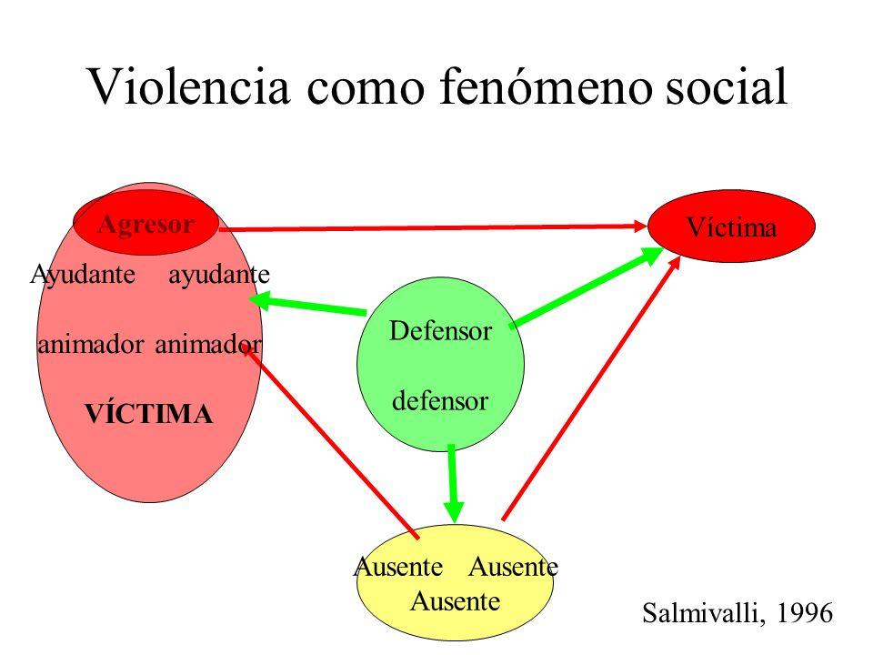 Violencia como fenómeno social