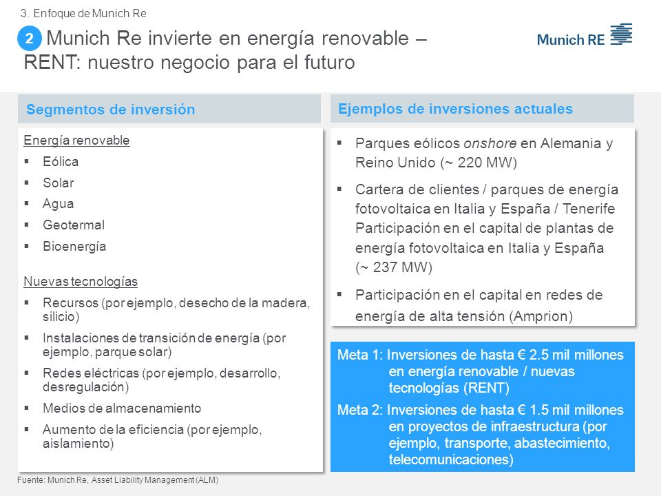 3. Enfoque de Munich Re 2. 2. Munich Re invierte en energía renovable – RENT: nuestro negocio para el futuro.
