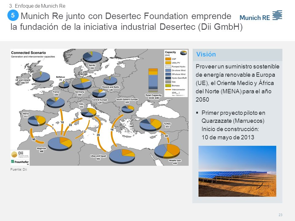 3. Enfoque de Munich Re 5. 5. Munich Re junto con Desertec Foundation emprende la fundación de la iniciativa industrial Desertec (Dii GmbH)