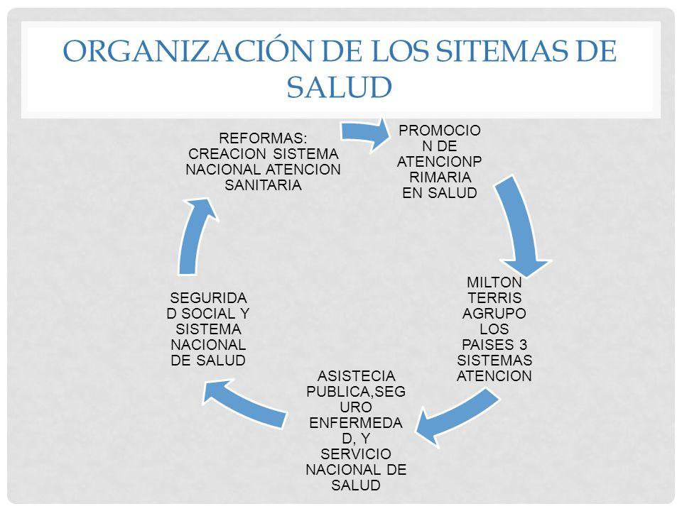 ORGANIZACIÓN DE LOS SITEMAS DE SALUD