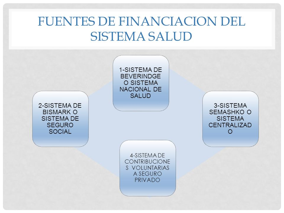 FUENTES DE FINANCIACION DEL SISTEMA SALUD