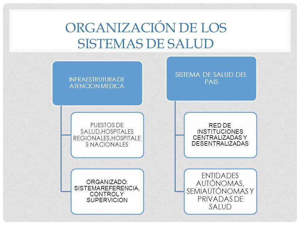 ORGANIZACIÓN DE LOS SISTEMAS DE SALUD