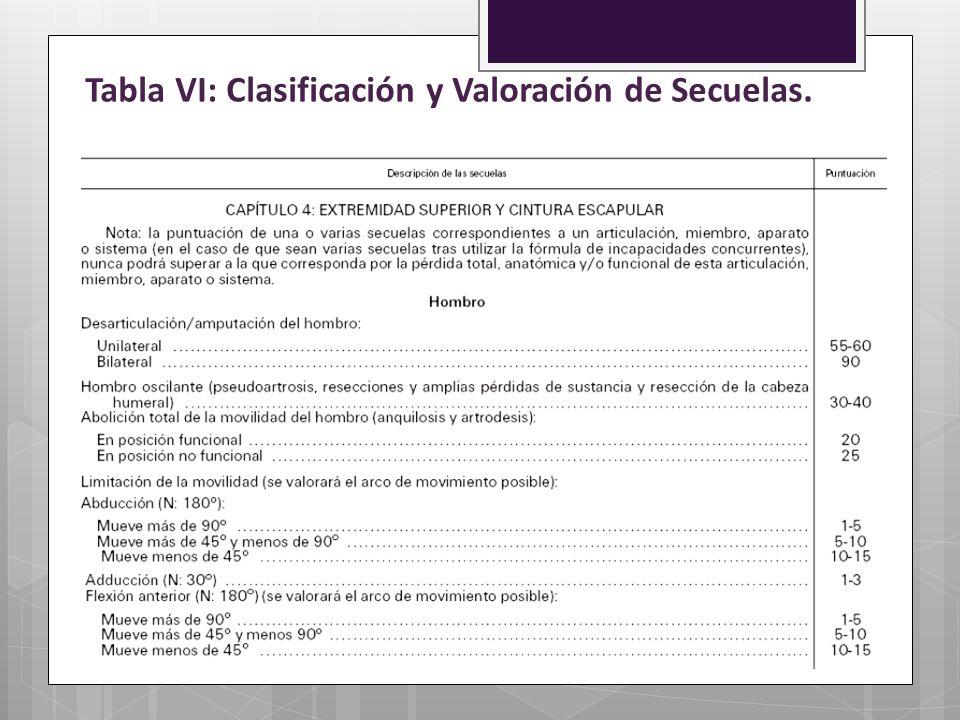 Tabla VI: Clasificación y Valoración de Secuelas.