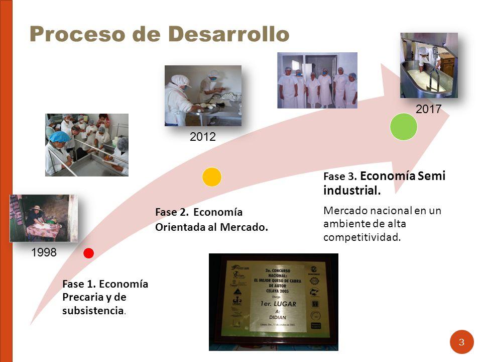 Proceso de Desarrollo 2017 2012 Fase 3. Economía Semi industrial.