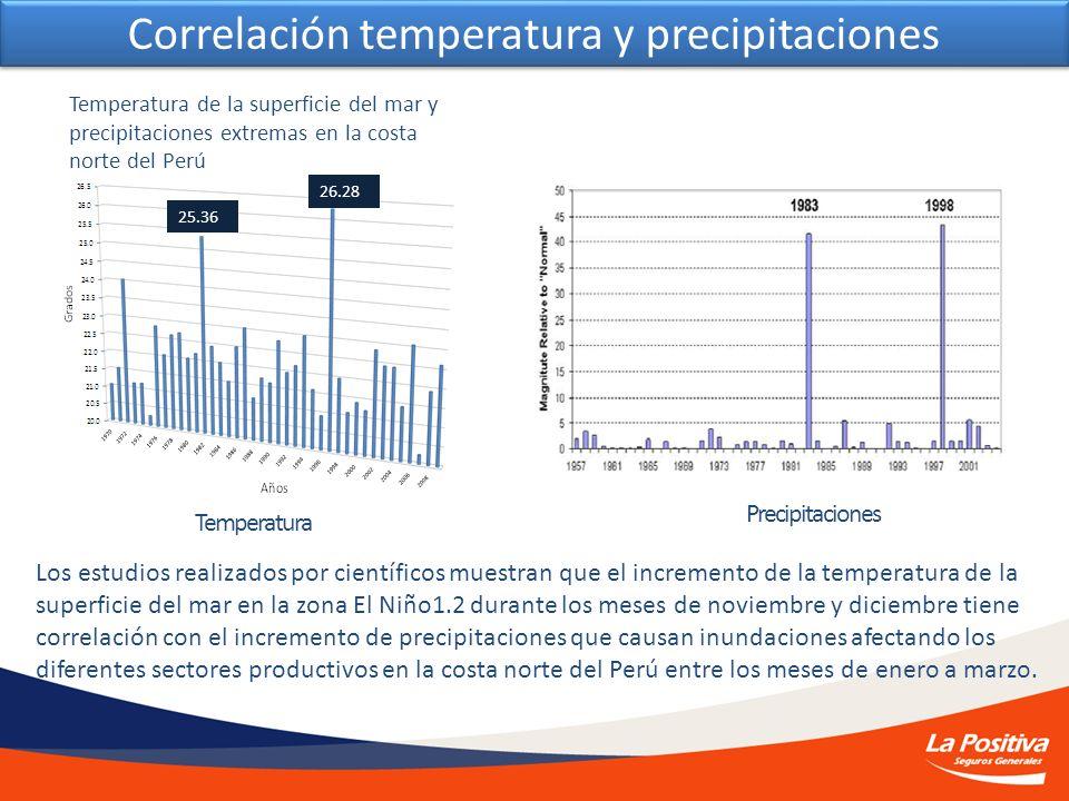 Correlación temperatura y precipitaciones