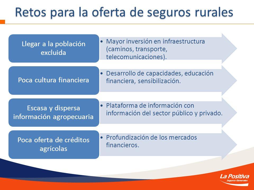 Retos para la oferta de seguros rurales