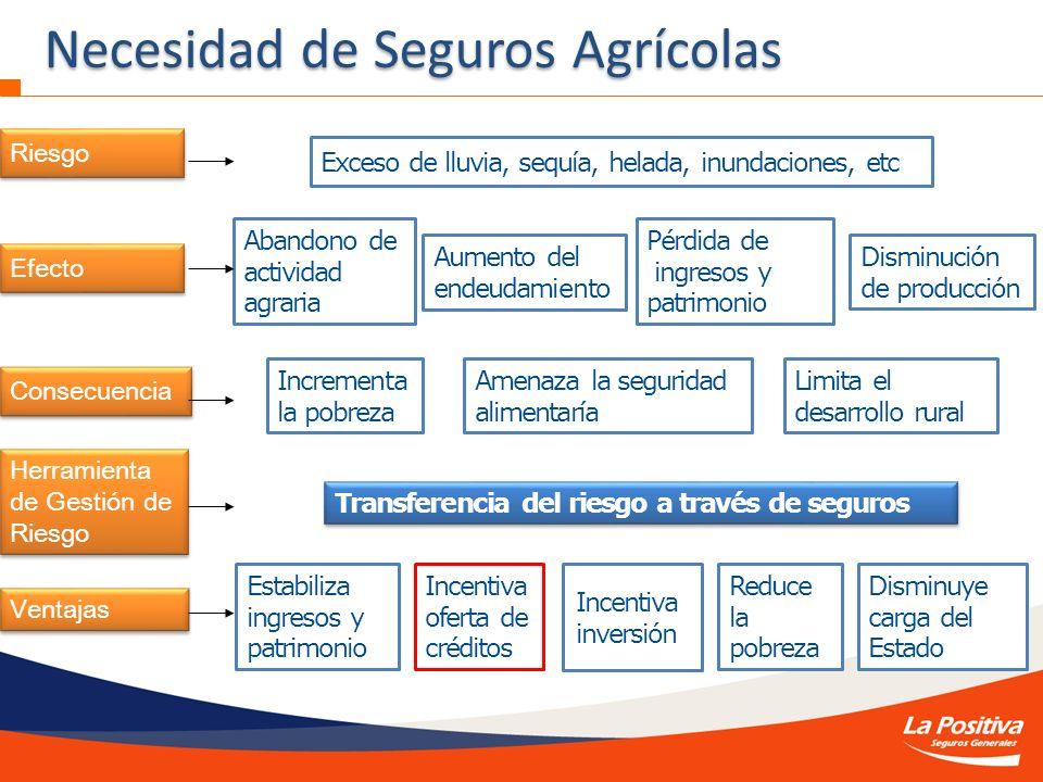 Necesidad de Seguros Agrícolas