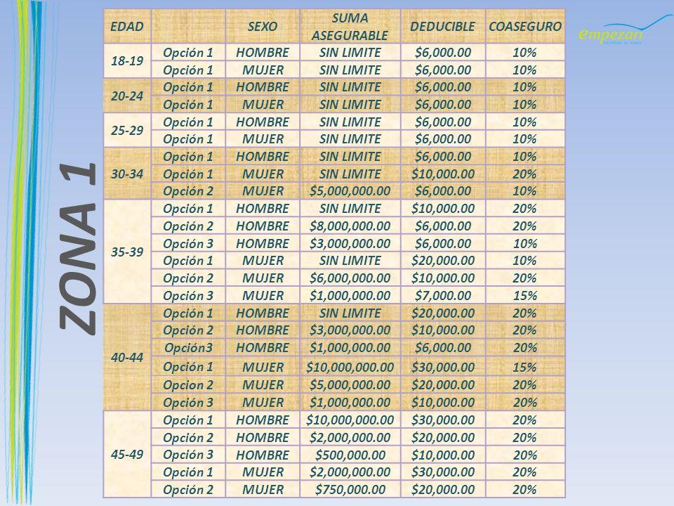 ZONA 1 EDAD SEXO SUMA DEDUCIBLE COASEGURO ASEGURABLE 18-19 Opción 1