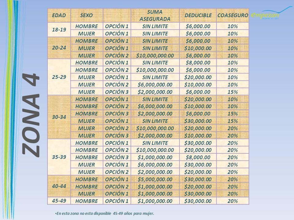 ZONA 4 EDAD SEXO SUMA ASEGURADA DEDUCIBLE COASEGURO 18-19 HOMBRE