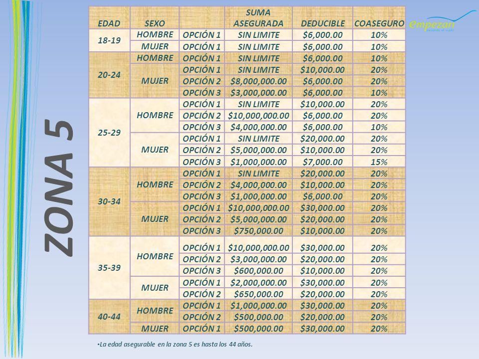 ZONA 5 EDAD SEXO SUMA ASEGURADA DEDUCIBLE COASEGURO 18-19 HOMBRE