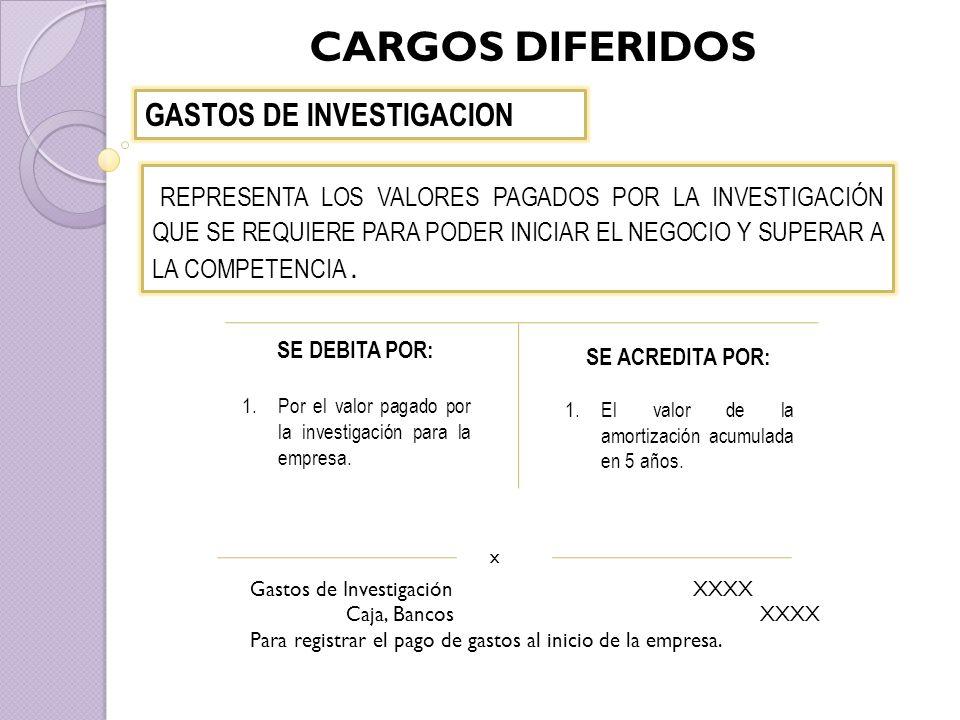 CARGOS DIFERIDOS GASTOS DE INVESTIGACION.