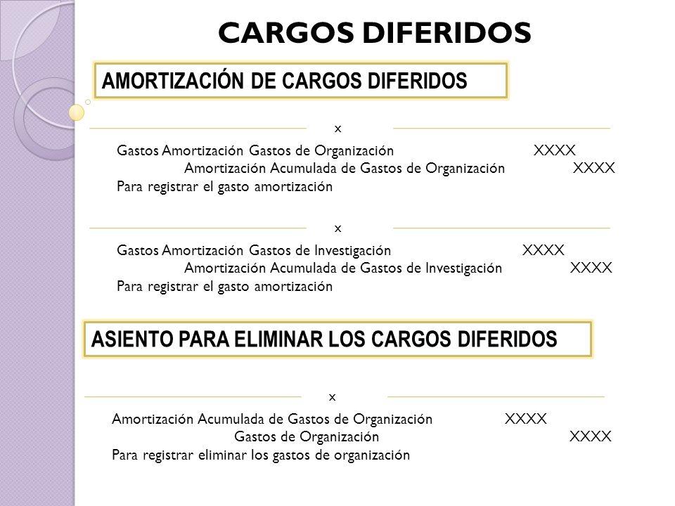 CARGOS DIFERIDOS AMORTIZACIÓN DE CARGOS DIFERIDOS