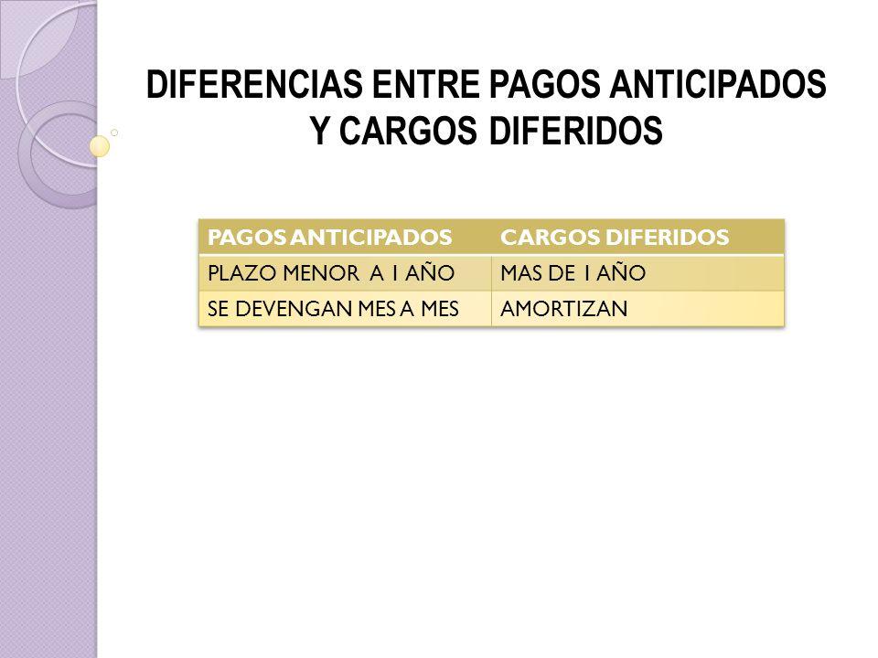 DIFERENCIAS ENTRE PAGOS ANTICIPADOS Y CARGOS DIFERIDOS