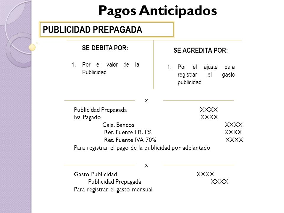 Pagos Anticipados PUBLICIDAD PREPAGADA SE DEBITA POR: SE ACREDITA POR: