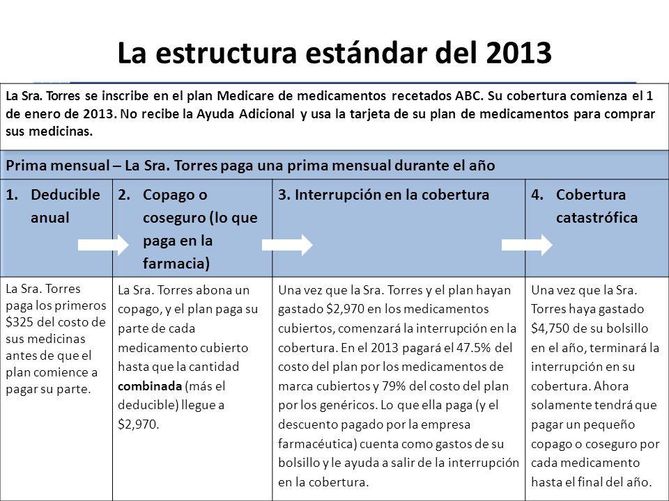 La estructura estándar del 2013
