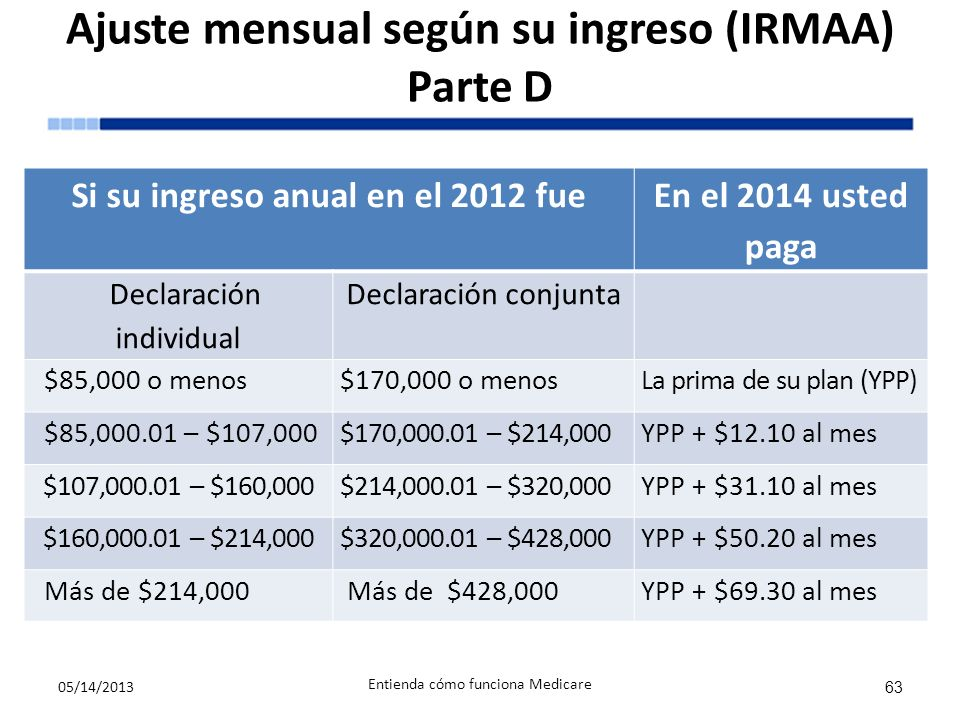 Ajuste mensual según su ingreso (IRMAA) Parte D