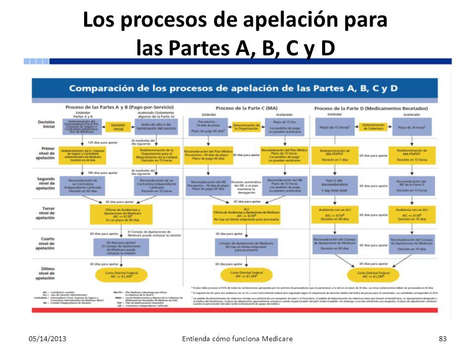 Los procesos de apelación para las Partes A, B, C y D