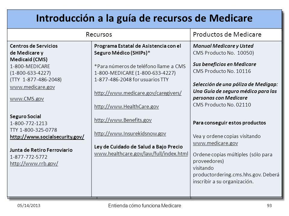 Introducción a la guía de recursos de Medicare