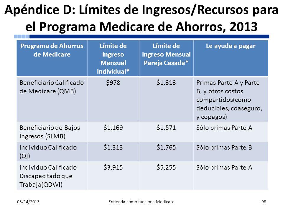 Apéndice D: Límites de Ingresos/Recursos para el Programa Medicare de Ahorros, 2013
