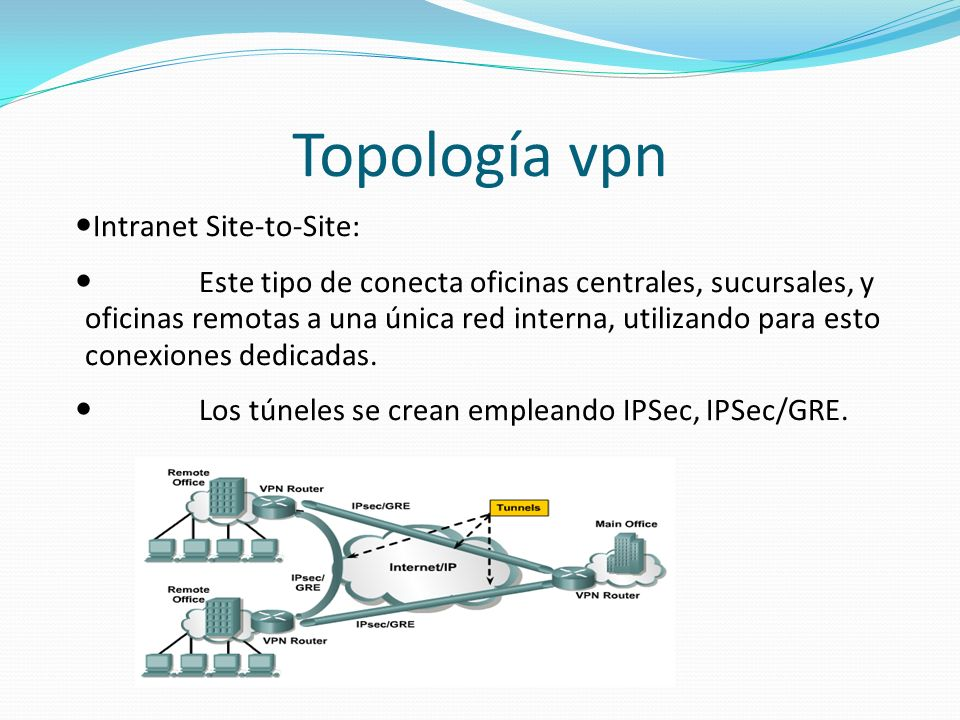 Topología vpn Intranet Site-to-Site: