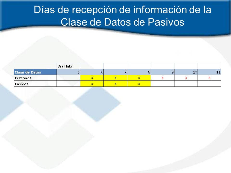 Días de recepción de información de la Clase de Datos de Pasivos