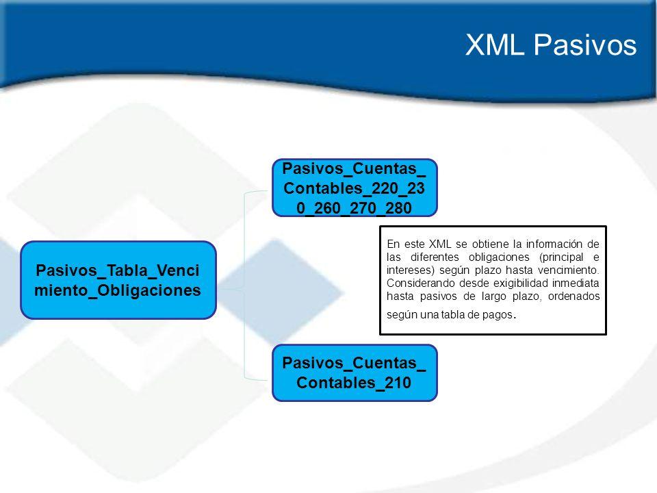XML Pasivos Pasivos_Cuentas_Contables_220_230_260_270_280