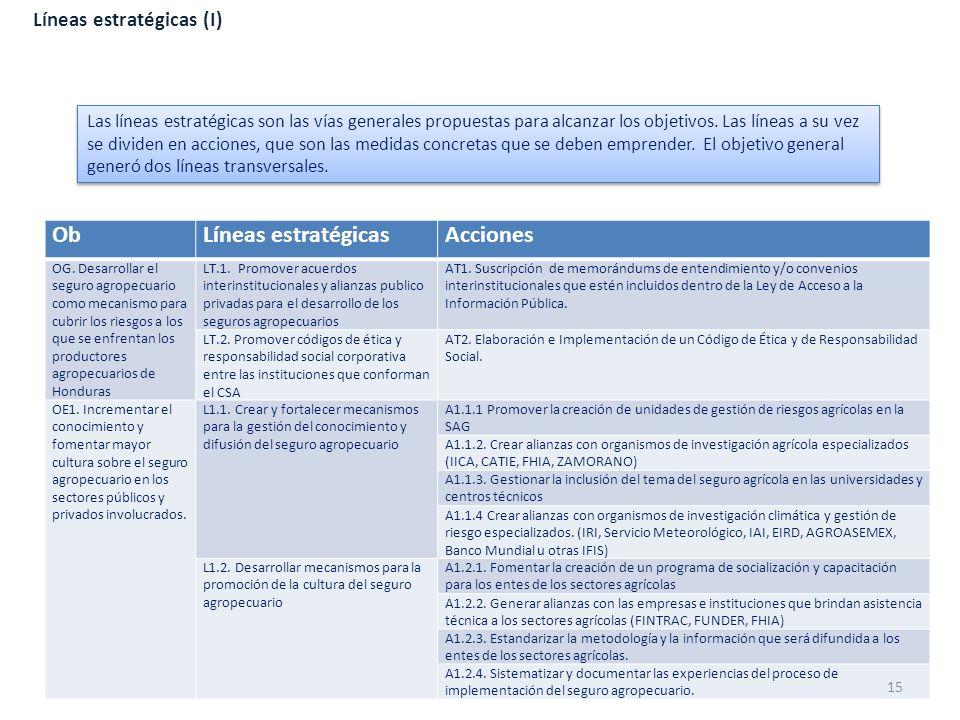 Ob Líneas estratégicas Acciones Líneas estratégicas (I)