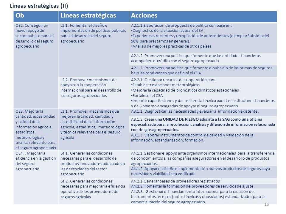 Ob Líneas estratégicas Acciones Líneas estratégicas (II)