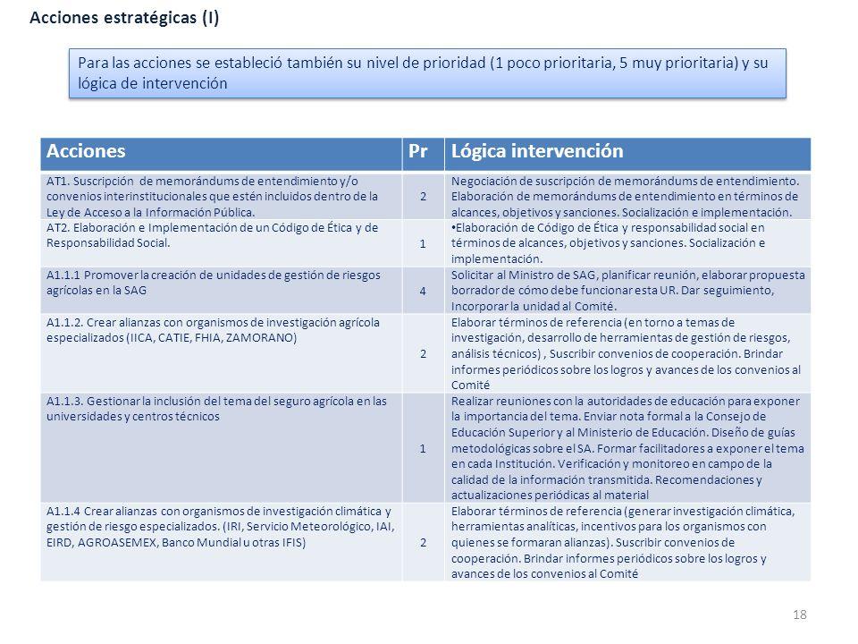 Acciones Pr Lógica intervención Acciones estratégicas (I)
