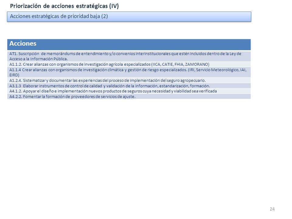 Acciones Priorización de acciones estratégicas (IV)