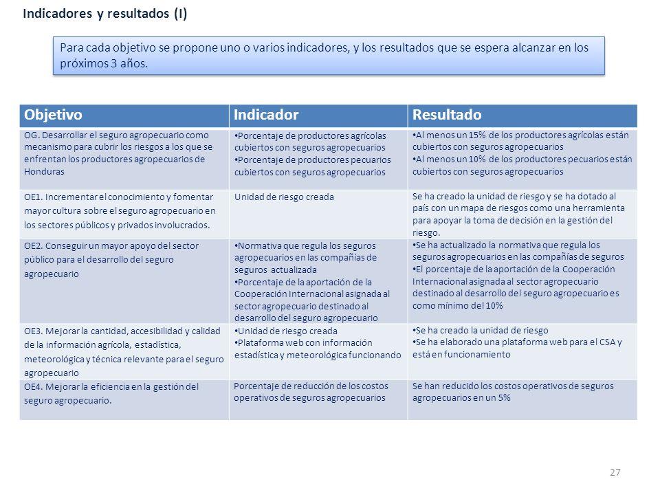 Objetivo Indicador Resultado Indicadores y resultados (I)