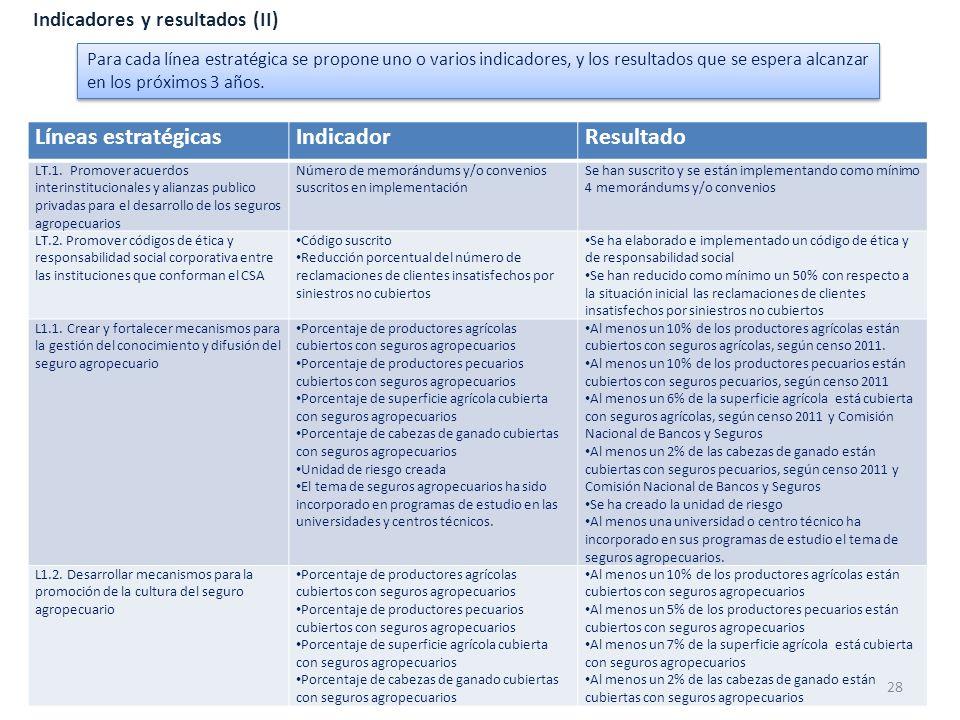 Líneas estratégicas Indicador Resultado Indicadores y resultados (II)
