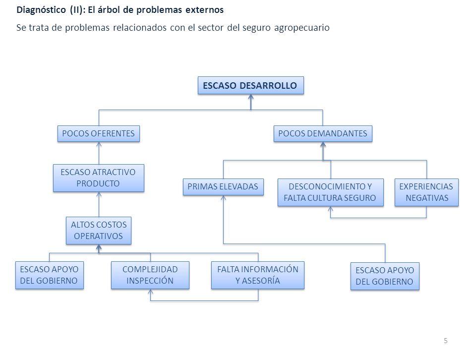 Diagnóstico (II): El árbol de problemas externos