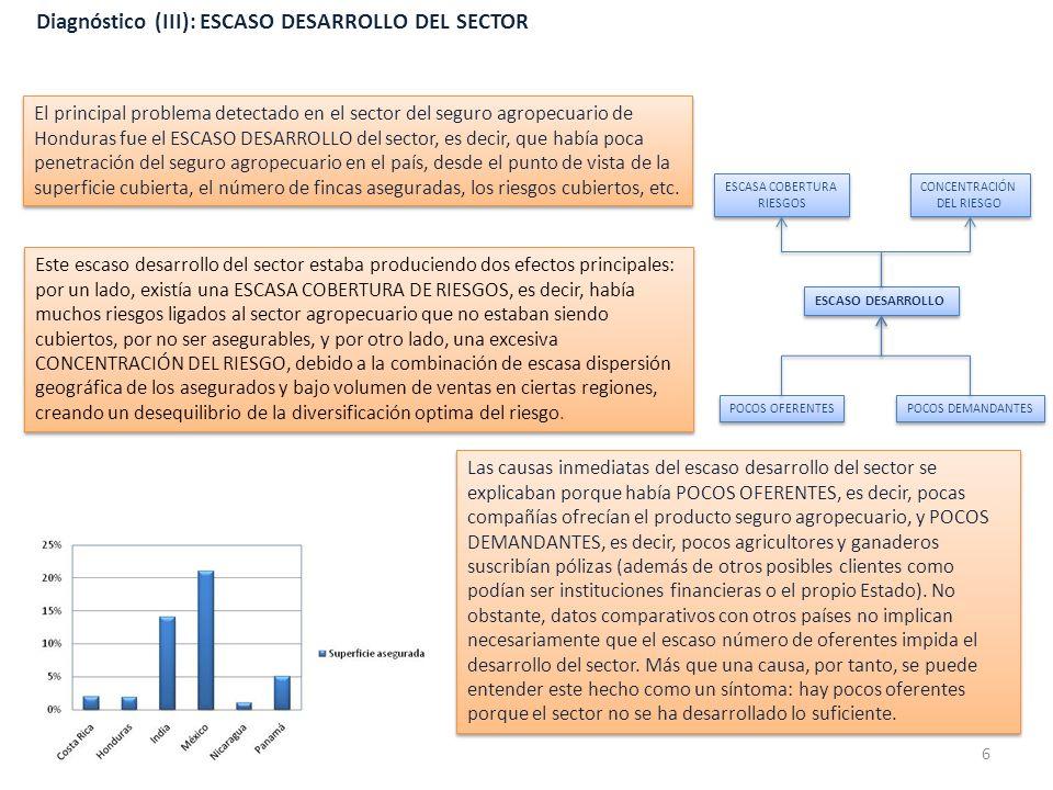 Diagnóstico (III): ESCASO DESARROLLO DEL SECTOR