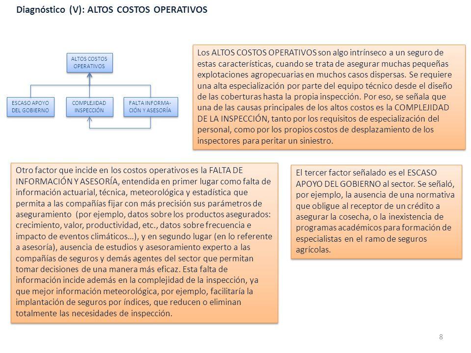 Diagnóstico (V): ALTOS COSTOS OPERATIVOS