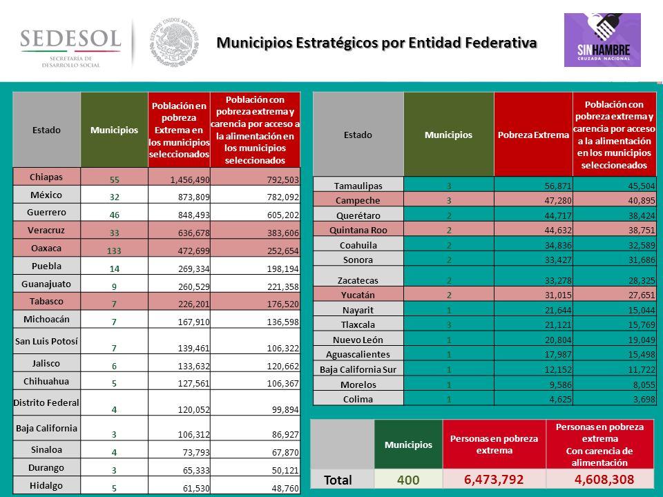 Municipios Estratégicos por Entidad Federativa