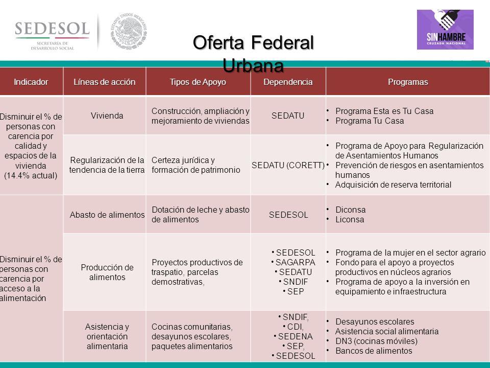 Oferta Federal Urbana Indicador Líneas de acción Tipos de Apoyo