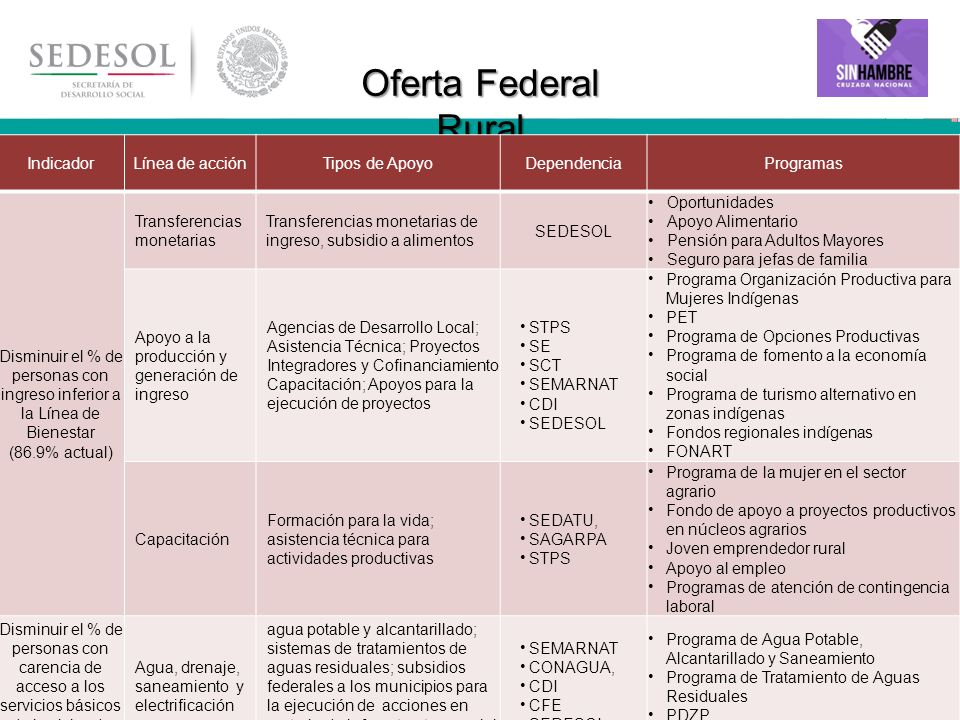 Oferta Federal Rural Indicador Línea de acción Tipos de Apoyo