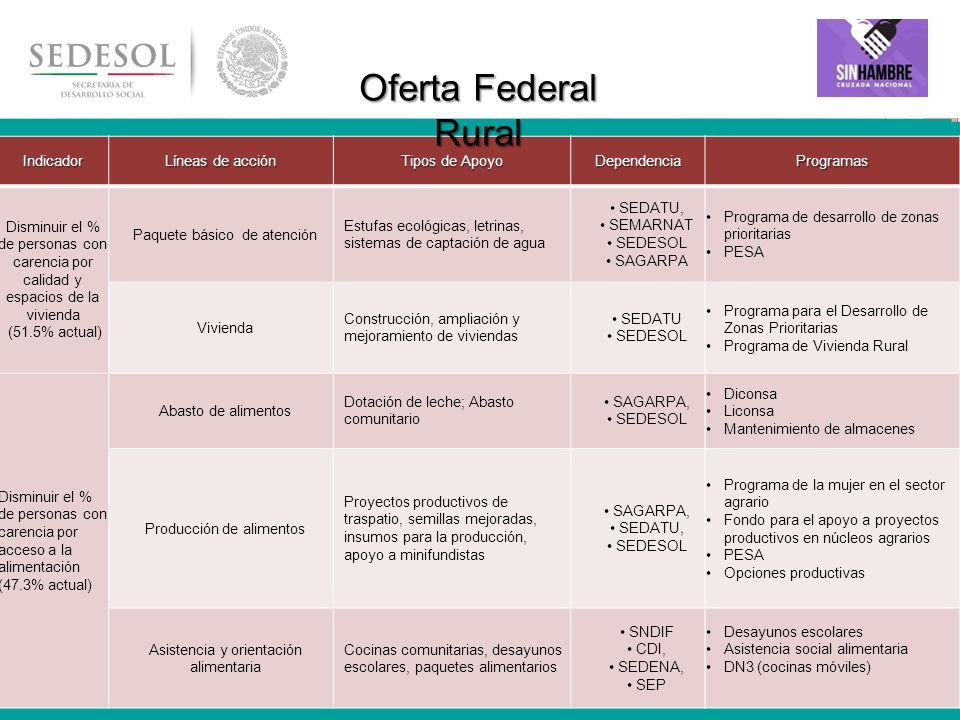 Oferta Federal Rural Indicador Líneas de acción Tipos de Apoyo