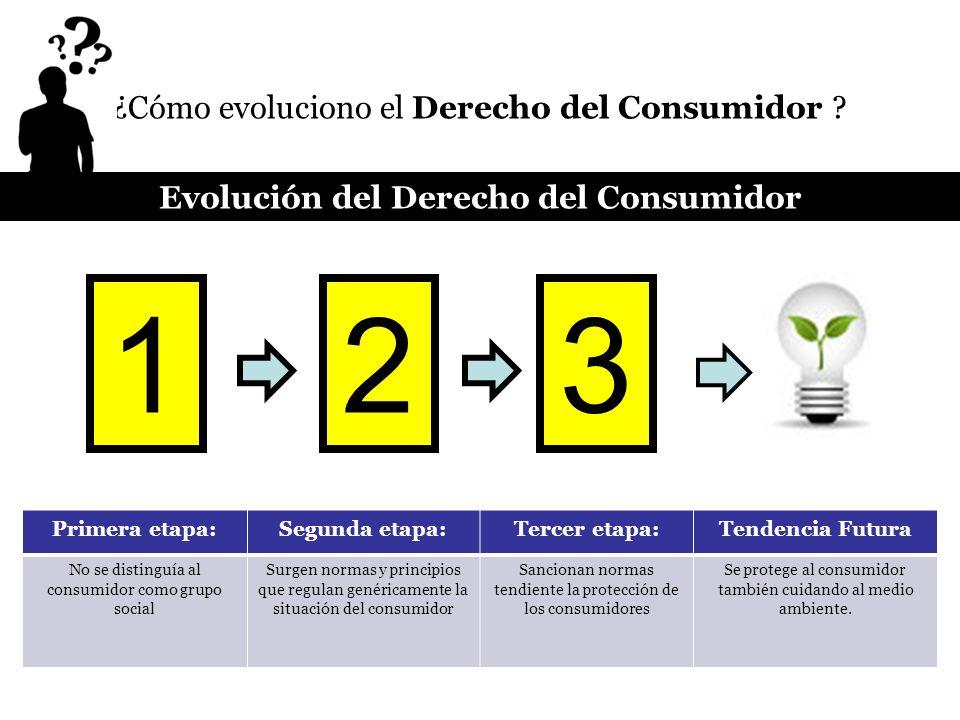 Evolución del Derecho del Consumidor
